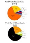 Imagen Víctimas militares de la segunda guerra mundial